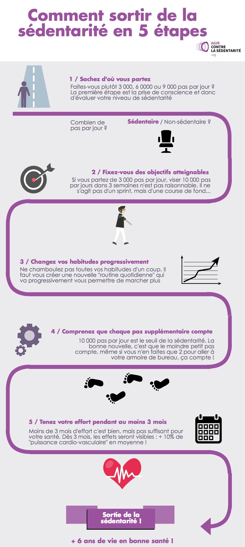 sortir-sedentarite-5-etapes-infographie