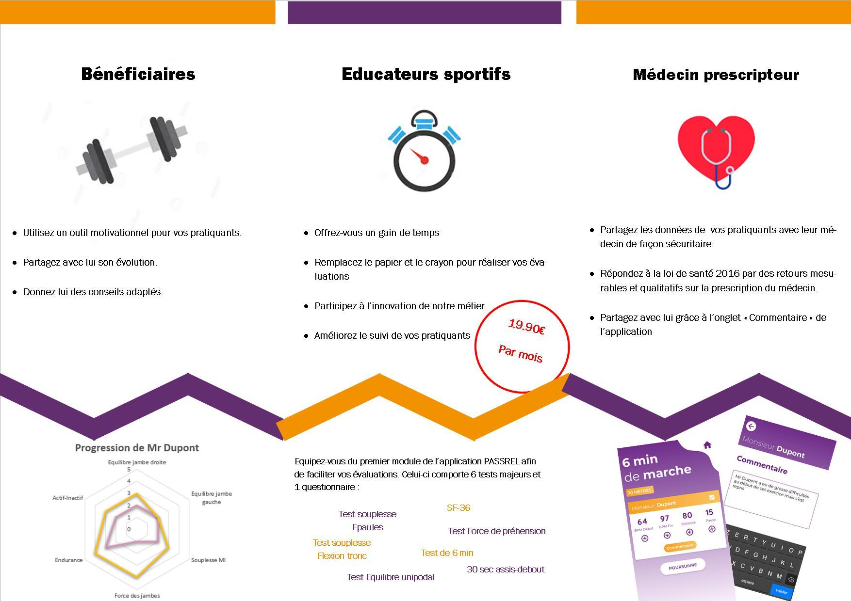 plaquette application PASSREL 1